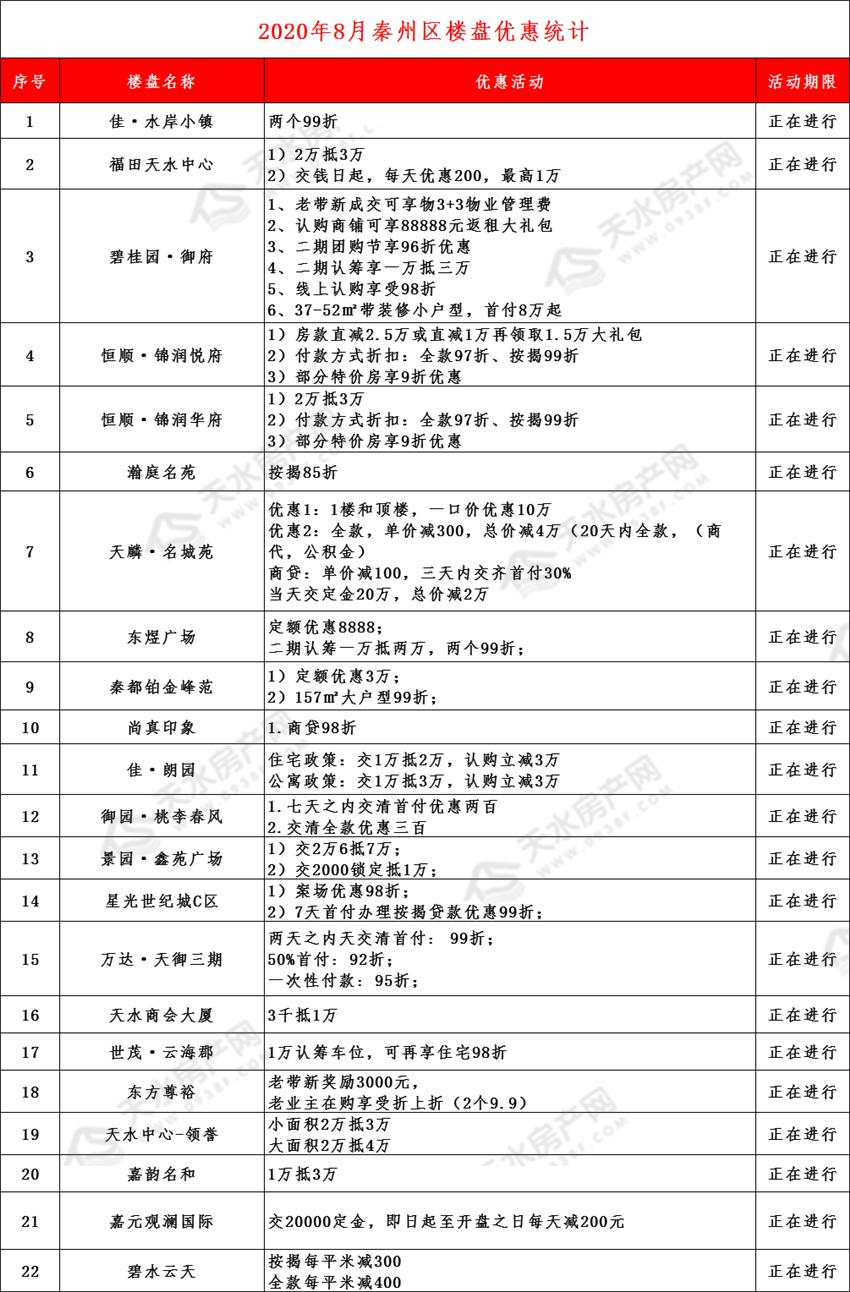8月秦州区优惠.png